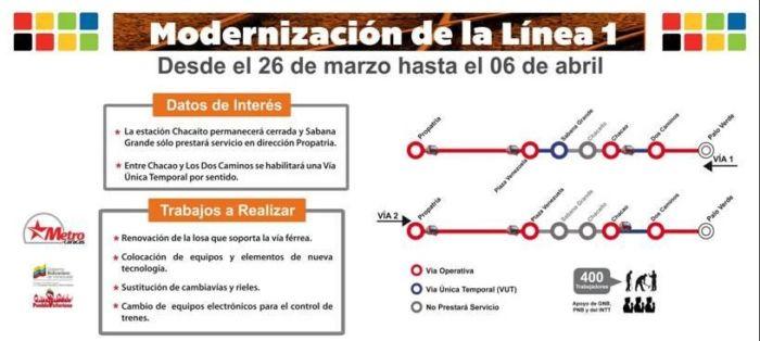 Mantenimiento Metro