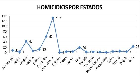 homicidios por estados