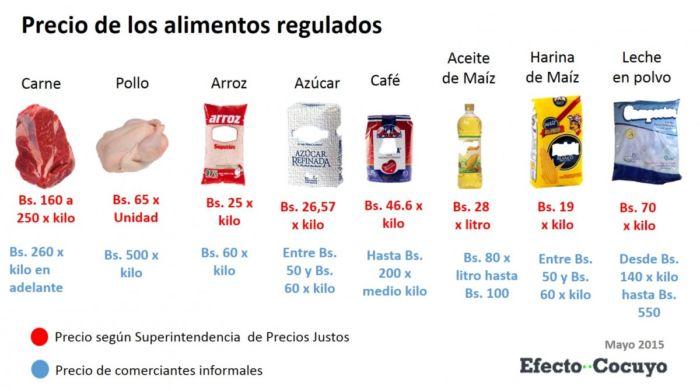 Alimentos Regulados