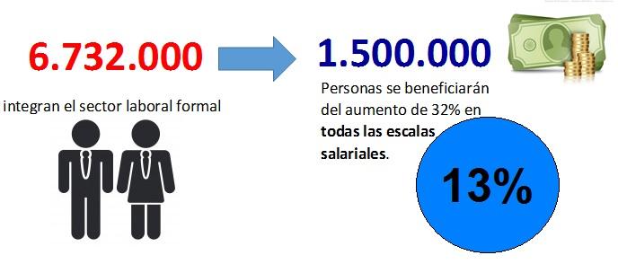 trabajadores beneficiados