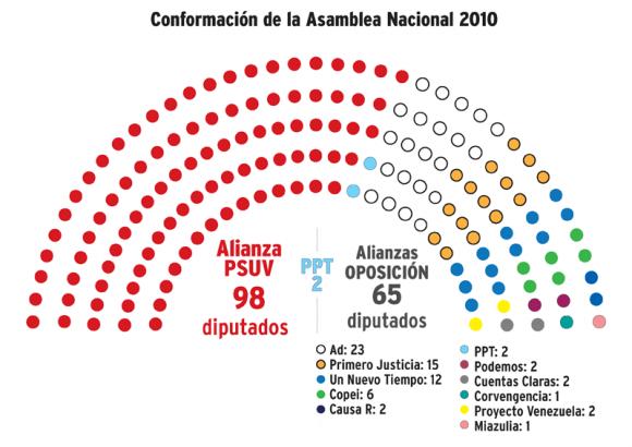 curules-asamblea-nacional-venezuela-2010-580x410