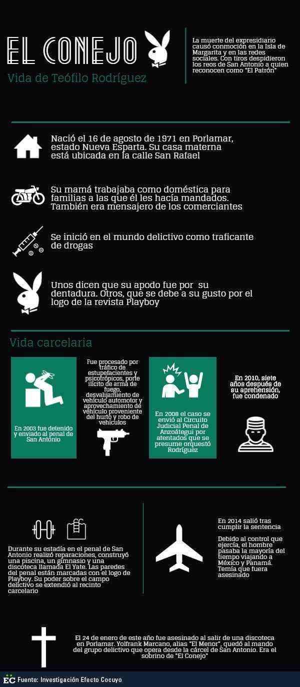 info-el-conejo