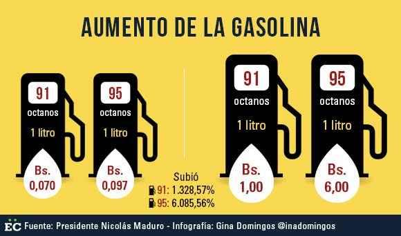La gasolina en la admisión