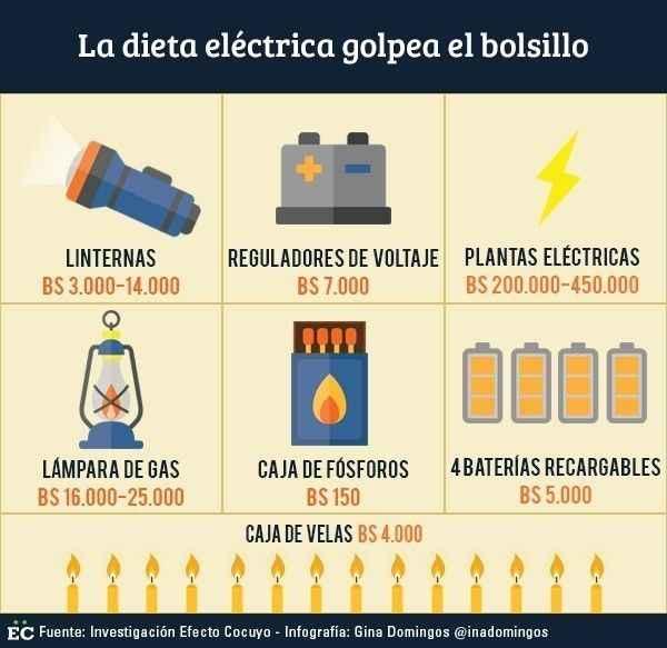 infografia electrica