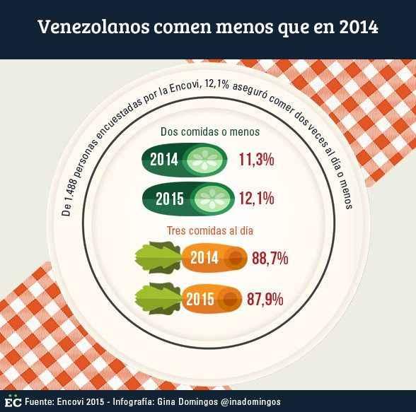 venezolanos comen menos