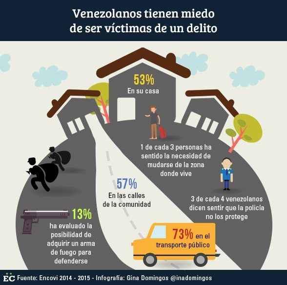 venezolanos victimas de delitos