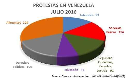 Demandas de las manifestaciones