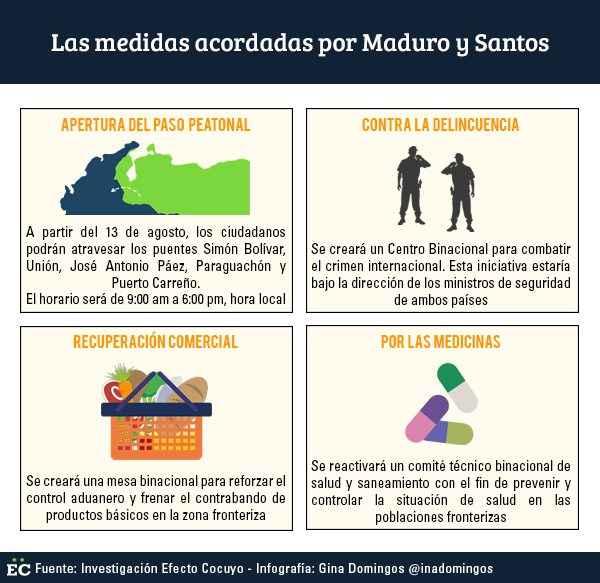 Las medidas acordadas por Maduro y Santos