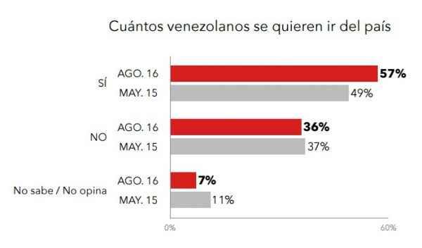 cuantos-venezolanos-se-quieren-ir