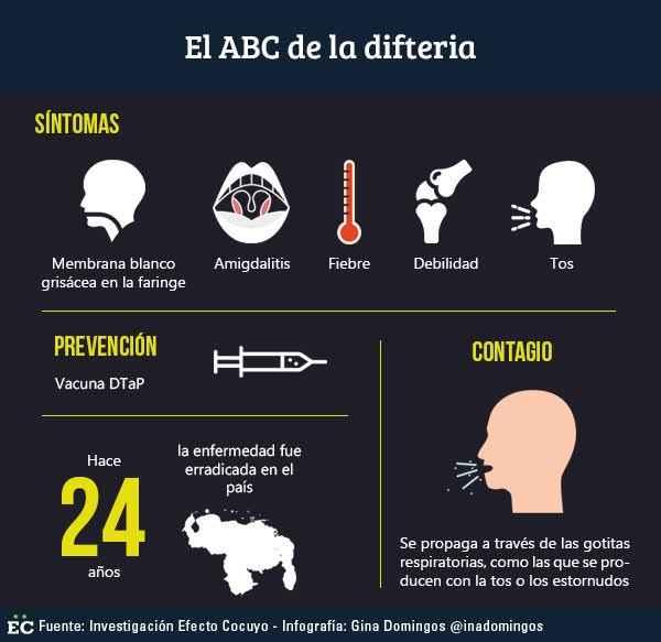 Resultado de imagen para difteria en venezuela