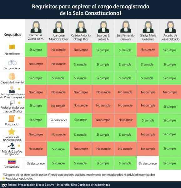 requisitos-de-la-sala-constitucional-1