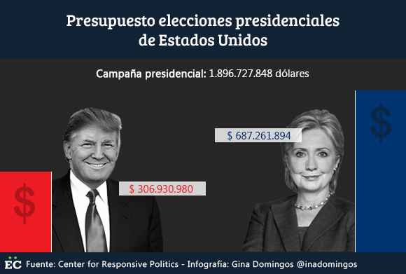 presupuesto-elecciones-presidenciales-eeuu-1