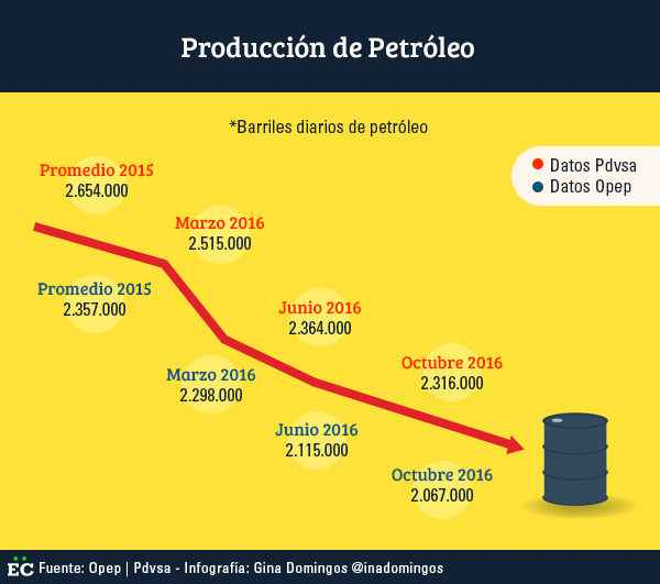 produccion-de-petroleo