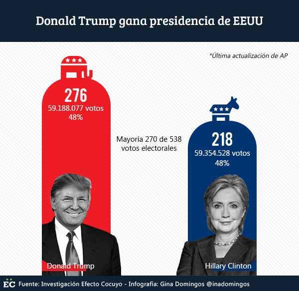 resultados-elecciones-eeuu-2016-1