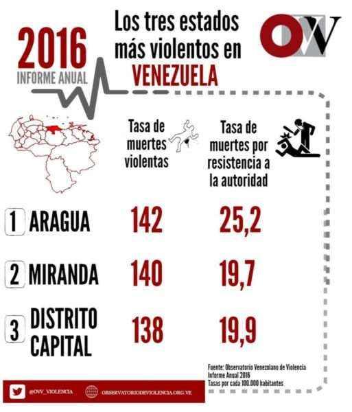 3-estados-mas-violentos-ovv