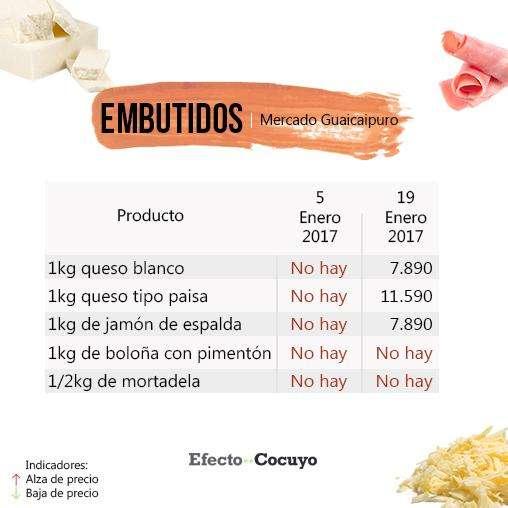 embutidos-enero-mercado-guaicaipuro