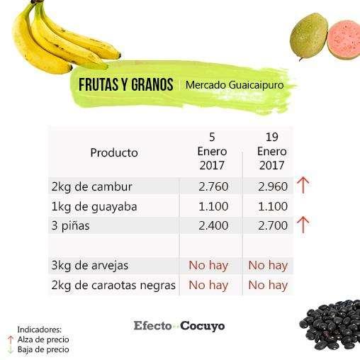 frutas-y-granos-enero-guaicaipuro