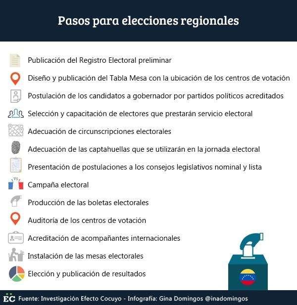 pasos-elecciones-regionales