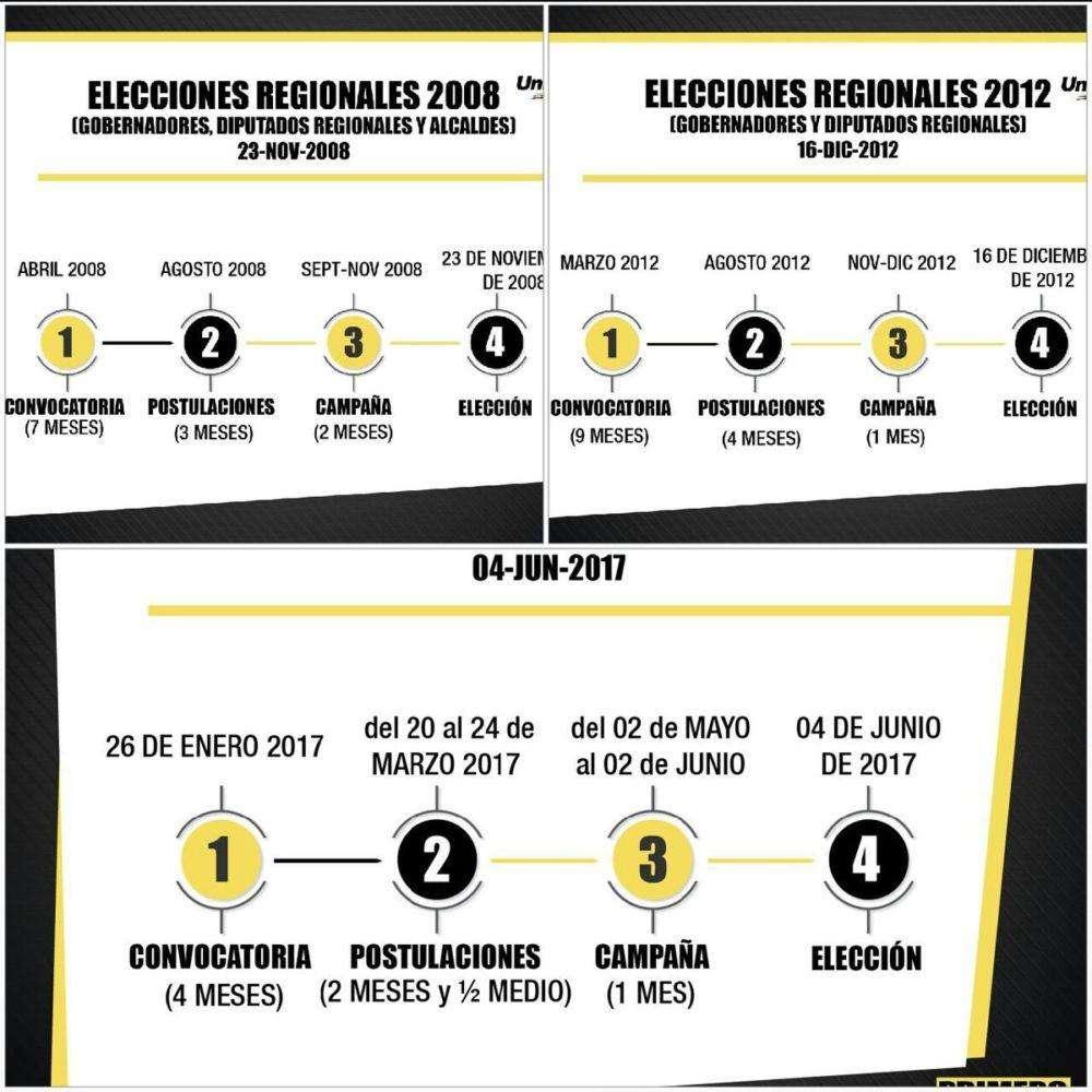 propuesta-de-elecciones-regionales