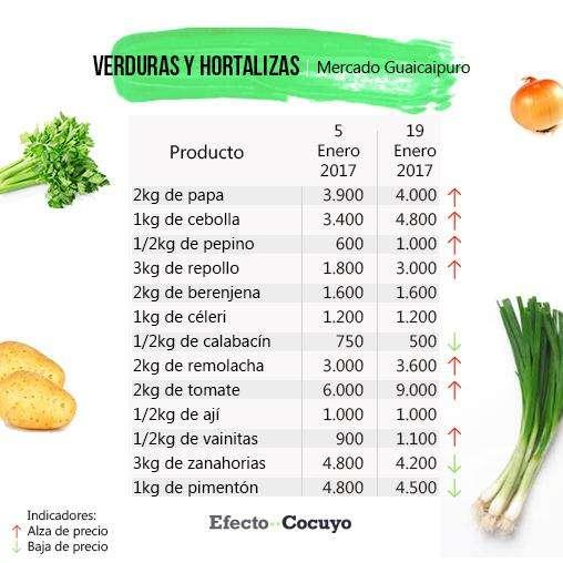 verduras-y-hortalizas-enero-mercado-guaicaipuro