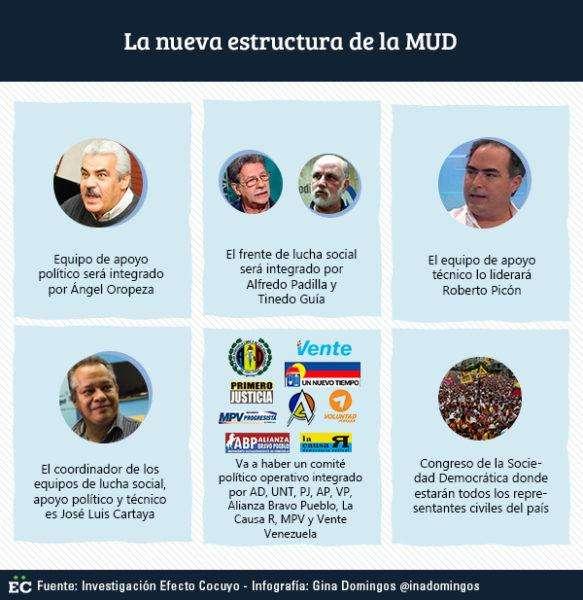 la-nueva-estructura-de-la-mud-1