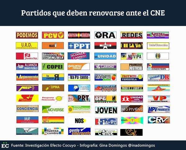 partidos-que-deben-renovarse-ante-el-cne