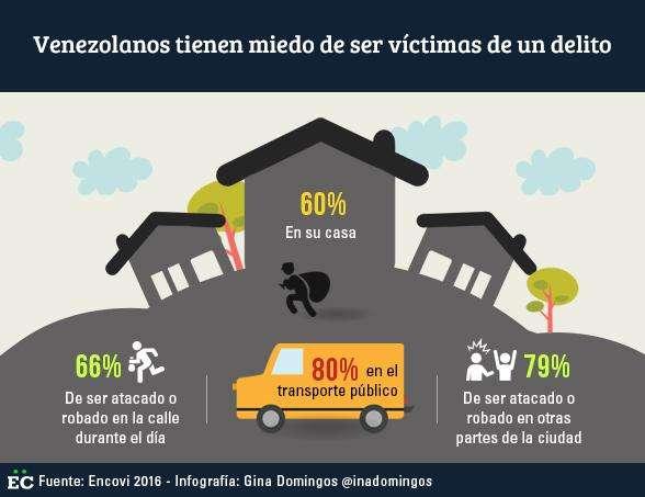venezolanos-tienen-miedo-de-ser-victimas-de-delitos