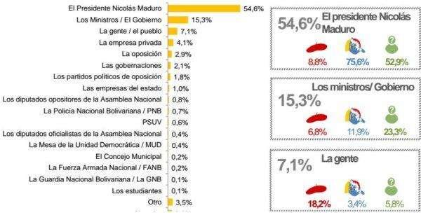 culpables-de-la-crisis-venezuela-datanalisis