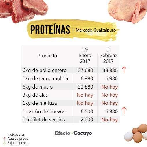 proteinas-febrero-guaicaipuro