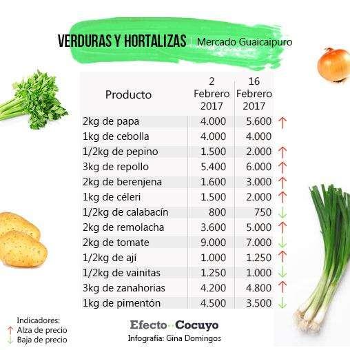 verduras-y-hortalizas-febrero-guaicaipuro-3
