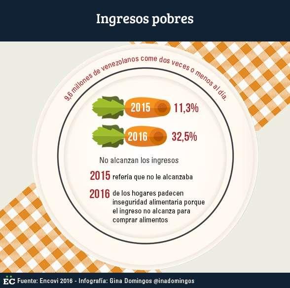 ingresos-pobres