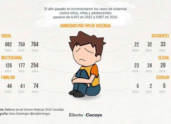 casos-de-violencia-cecodap