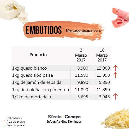embutidos-marzo-guaicaipuro