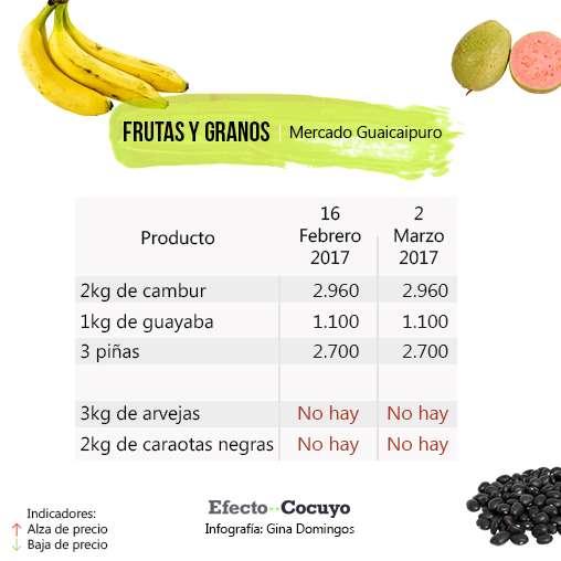 frutas-y-granos-marzo-guaicaipuro