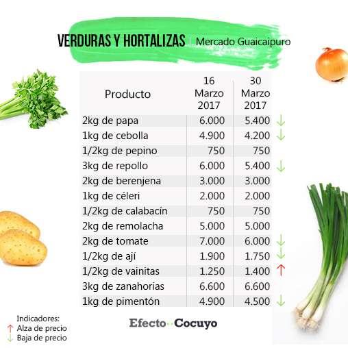 verduras-y-hortalizas-febrero-guaicaipuro