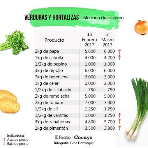 verduras-y-hortalizas-marzo-guaicaipuro-1