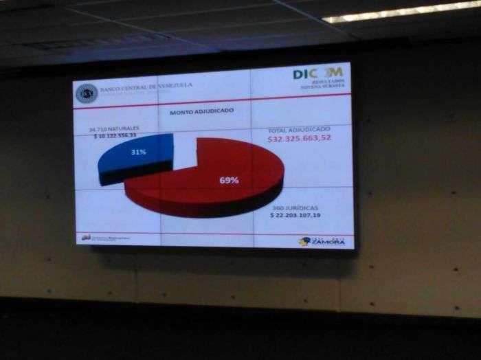 Novena subasta del Dicom adjudicó más de $30 millones