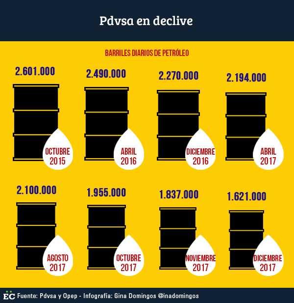 La producción petrolera de Venezuela cayó 13% en 2017