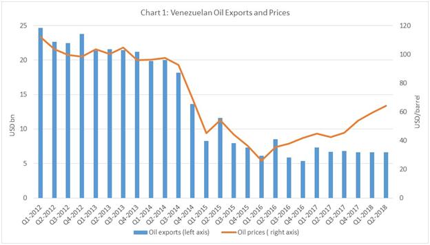 desempeño petroleo venezolano