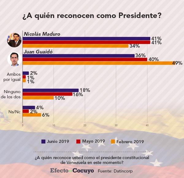 41% piensa que Maduro es el Presidente constitucional