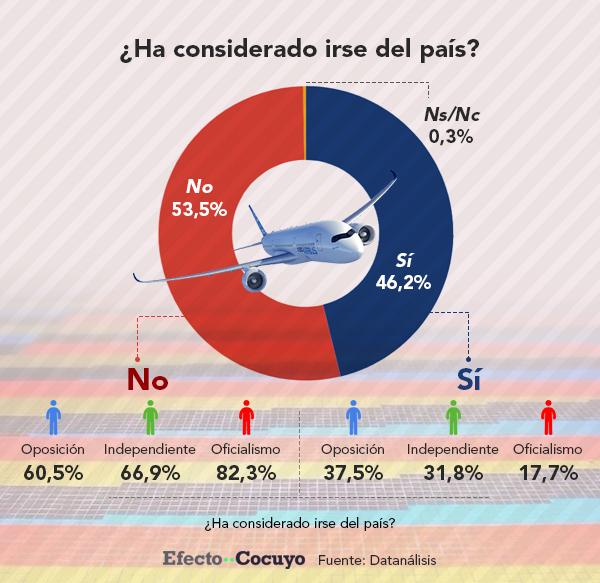 46% desea emigrar del país