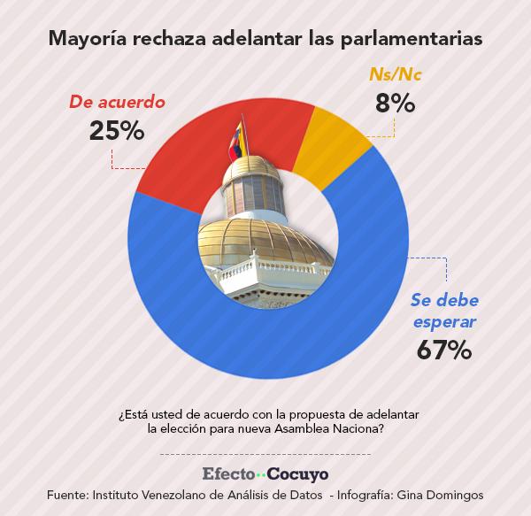 Mayoría rechaza adelantar las parlamentarias