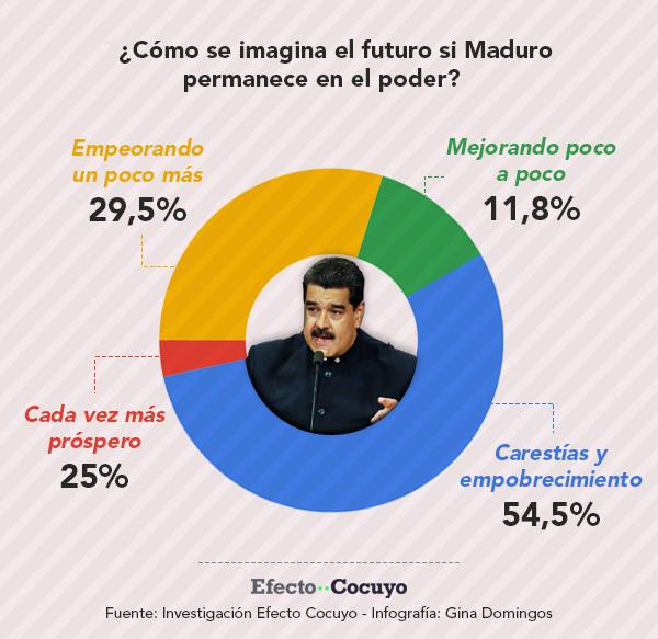 El futuro si Maduro continua en el poder