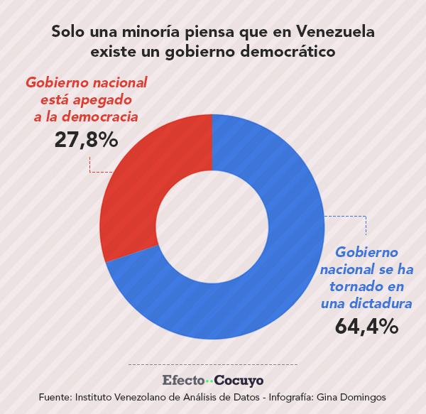 Para la mayoría en Venezuela existe una dictadura