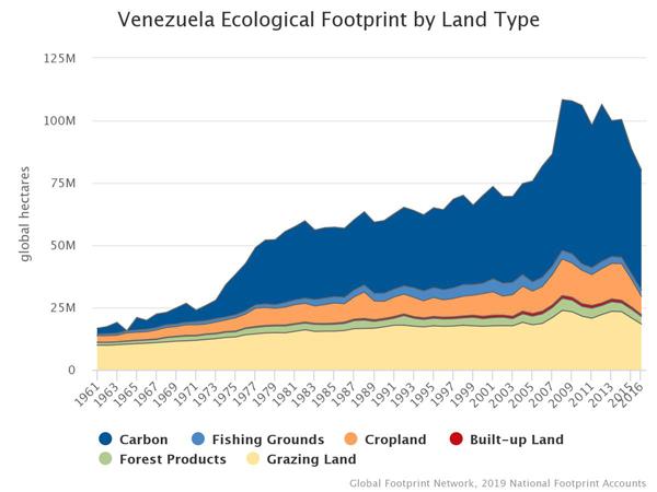 Uso tierra agrícola venezuela