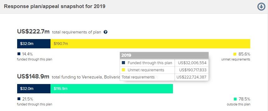 plan de respuesta humanitaria para venezuela recaudado hasta el 9 oct