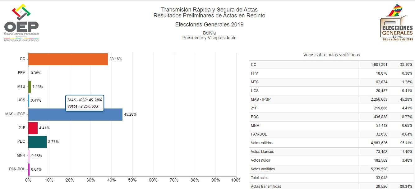 Evo Morales y Carlos Mesa irían a una segunda vuelta en las presidenciales de Bolivia