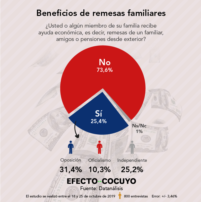 ¿Recibe remesas familiares?