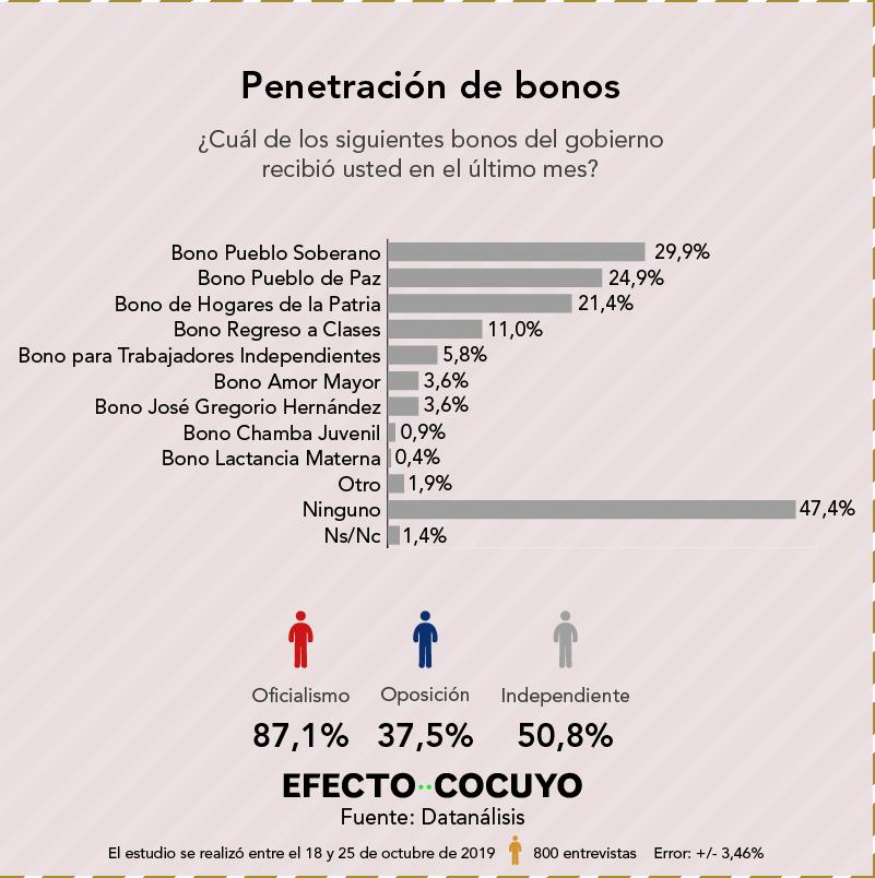 Penetración de bonos