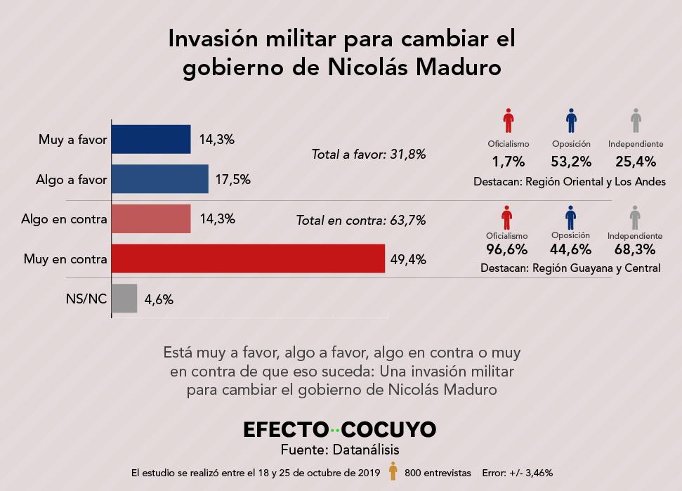 Aval a una intervención militar. Noviembre 2019